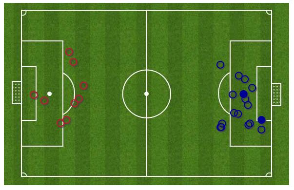 Everton vs Man Utd skot