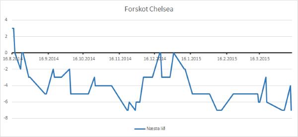 Forskot Chelsea