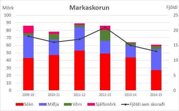 markaskorun